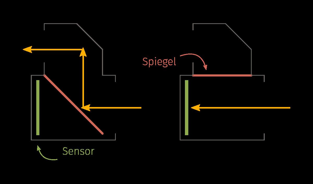 Schema Kamera DSLR Spiegelreflex